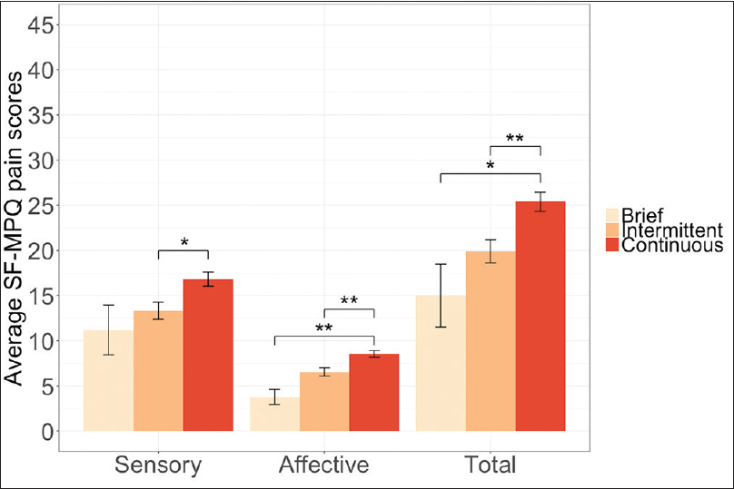Figure 1: Average Short-Form McGill Pain Questionnaire sensory, affective, and total pain scores by pain description at Time 1. Error bars represent standard errors (* <i>P</i> < 0.05; ** <i>P</i> < 0.01). The maximum scores for total SF-MPQ pain scores are 45