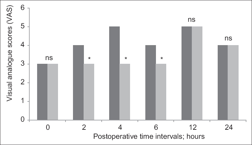 Figure 2: The median values of visual analog scale scores for postoperative abdominal and/or shoulder pain at different time intervals