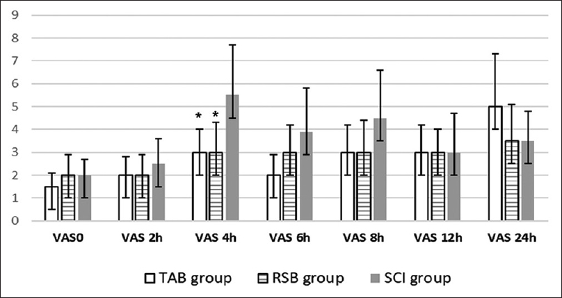 Figure 4: Visual analog scale (VAS) scores for pain degree at rest of the studied groups. Scale: 0= no pain to 10=worst pain imaginable. Values are median. *Significance in comparison with SCI group <i>P</i> value is significant if less than 0.05