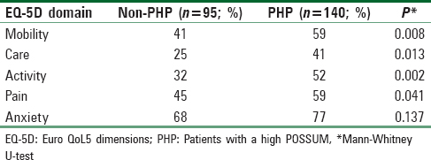 Table 5: Comparing PHP and Non-PHP at T0. Problems for each EQ-5D dimension
