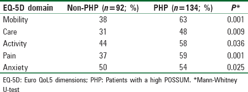 Table 6: Comparing PHP and Non-PHP at T3. Problems for each EQ-5D dimension