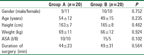 Table 1: Pertinent demographic characteristics of patients (<i>M</i>±SD)