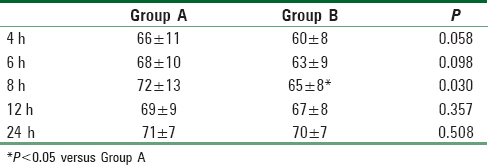 Table 5: Heart rates of two groups at different time points after surgery (<i>M</i>±SD, bpm)
