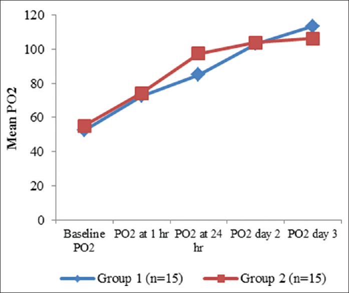 Figure 3: Comparison of mean pO<sub>2</sub>(per mmHg) between two groups at different time intervals