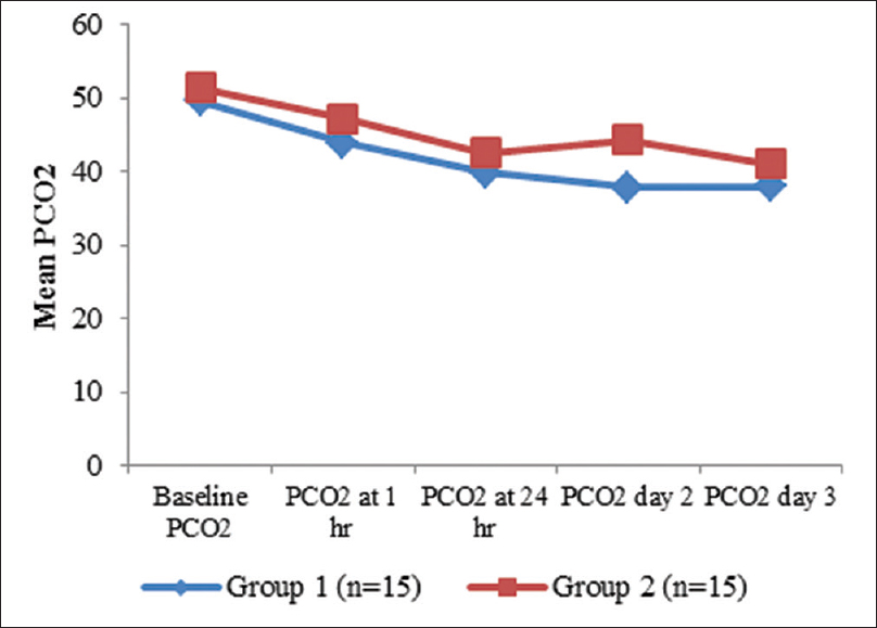 Figure 4: Comparison of mean PCO<sub>2</sub>(per mmHg) between two groups at different time intervals