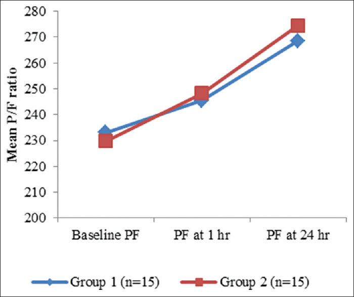 Figure 5: Comparison of mean P/F ratio between two groups at different time intervals