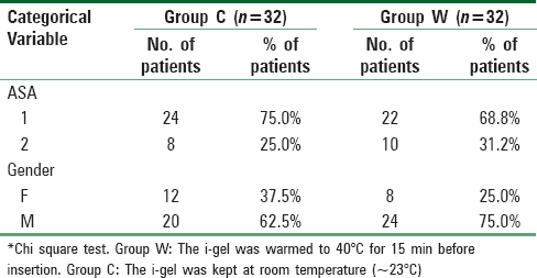 Does prewarming of i-gel improve insertion and ventilation
