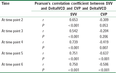 Table 2: Correlation between change in DeltaIVCD (Delta Inferior Vena Cava Diameter) from baseline and change in SVV (stroke volume variation) and CVP (central venous pressure), respectively, at specific time points