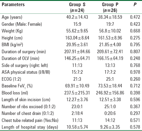 Table 1: The comparison between demographic parameters in the two groups (Data are expressed as mean±SD or numbers)