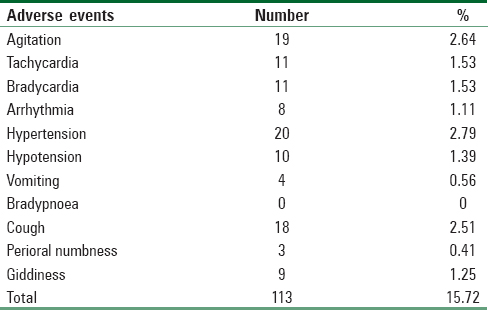 Table 2: Name, number and percentage of adverse events requiring intervention by attending Anesthesiologist. Total 113 (15.72%) patients out of those with systemic comorbidities suffered either of events during surgery