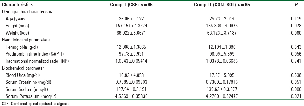 Table 1: Comparison of baseline patient characteristics in the two groups