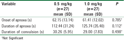 Table 2: Comparison of onset of apnoea, duration of apnoea, and duration of convulsion between 0.5 mg/kg and 1.0 mg/kg suxamethonium