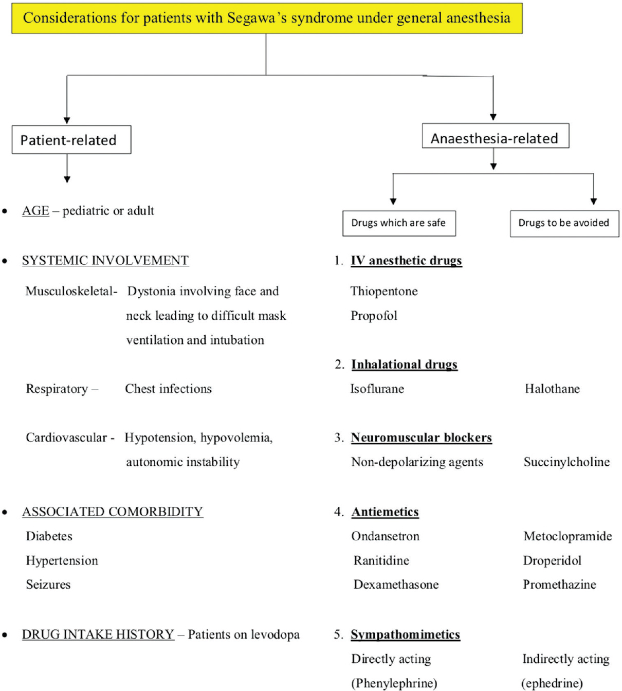 Figure 1: Anesthetic considerations in Segawa's syndrome patients under general anesthesia